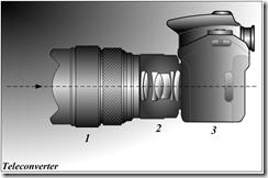 Multiplicateur de focale Par Tamasflex [CC-BY-SA-3.0, via Wikimedia Commons